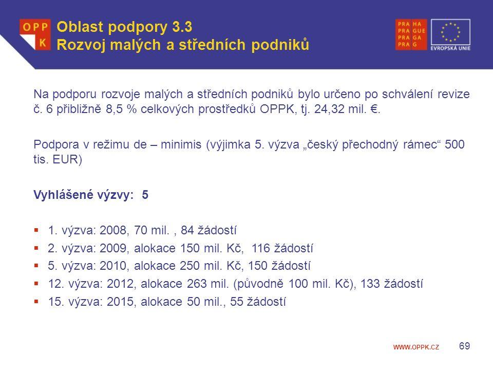 WWW.OPPK.CZ Na podporu rozvoje malých a středních podniků bylo určeno po schválení revize č.
