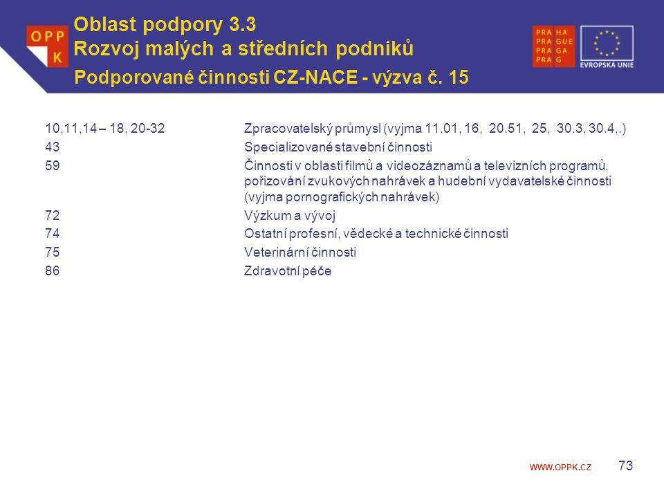 WWW.OPPK.CZ Podporované činnosti CZ-NACE - výzva č.