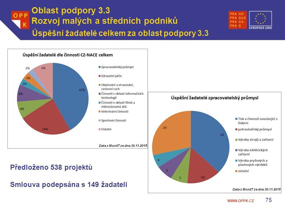 WWW.OPPK.CZ Úspěšní žadatelé celkem za oblast podpory 3.3 75 Předloženo 538 projektů Smlouva podepsána s 149 žadateli Data z Monit7 ze dne 30.11.2015 Oblast podpory 3.3 Rozvoj malých a středních podniků