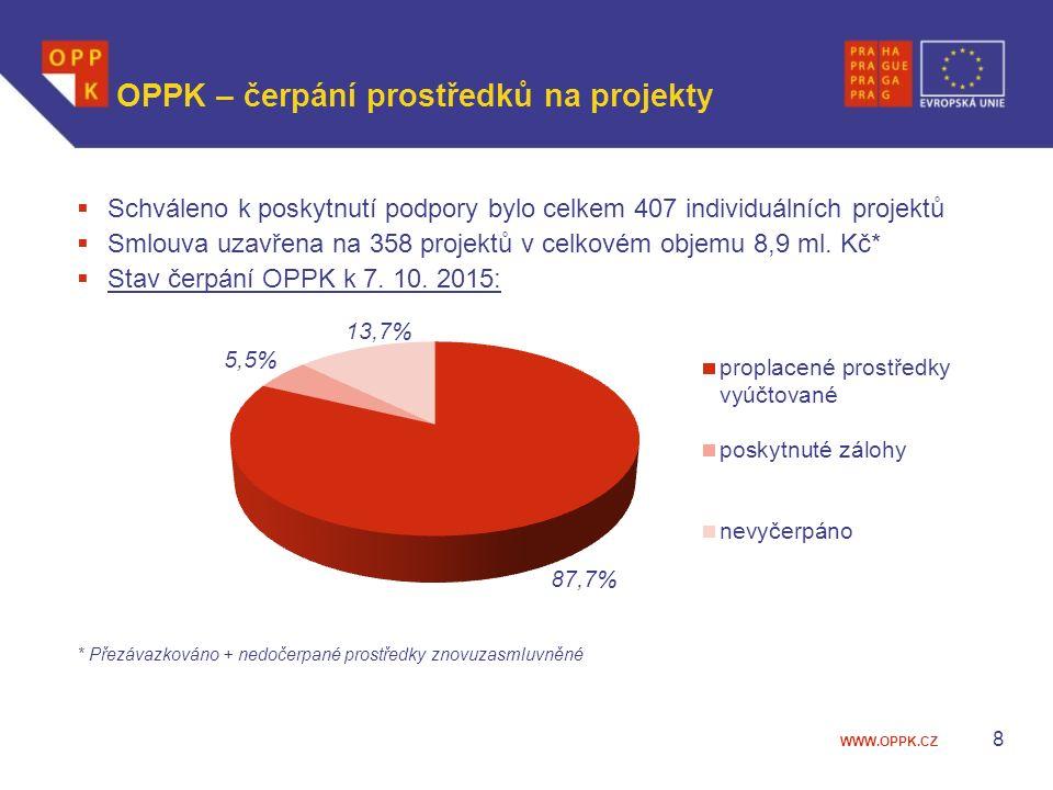 WWW.OPPK.CZ 8 OPPK – čerpání prostředků na projekty  Schváleno k poskytnutí podpory bylo celkem 407 individuálních projektů  Smlouva uzavřena na 358 projektů v celkovém objemu 8,9 ml.