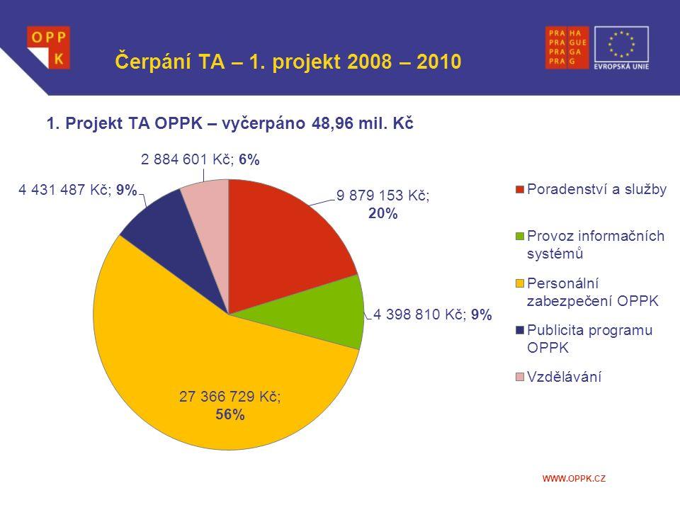 WWW.OPPK.CZ Čerpání TA – 1. projekt 2008 – 2010 1. Projekt TA OPPK – vyčerpáno 48,96 mil. Kč