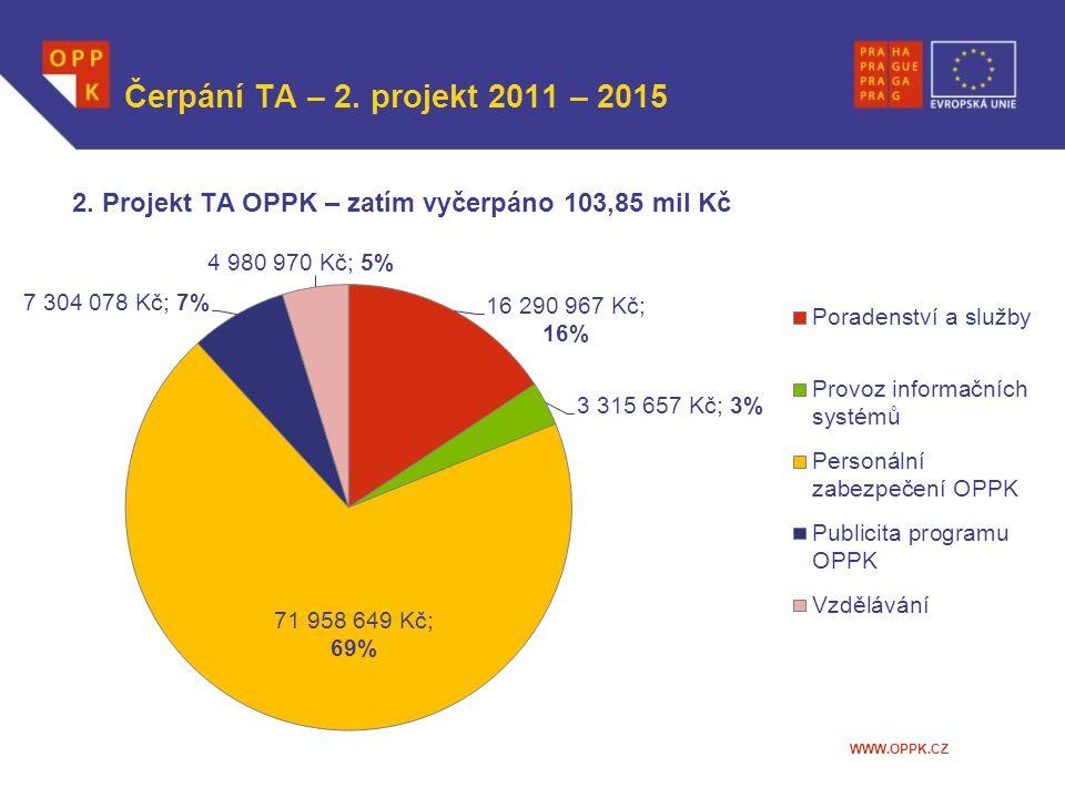 WWW.OPPK.CZ Čerpání TA – 2. projekt 2011 – 2015 2. Projekt TA OPPK – zatím vyčerpáno 103,85 mil Kč