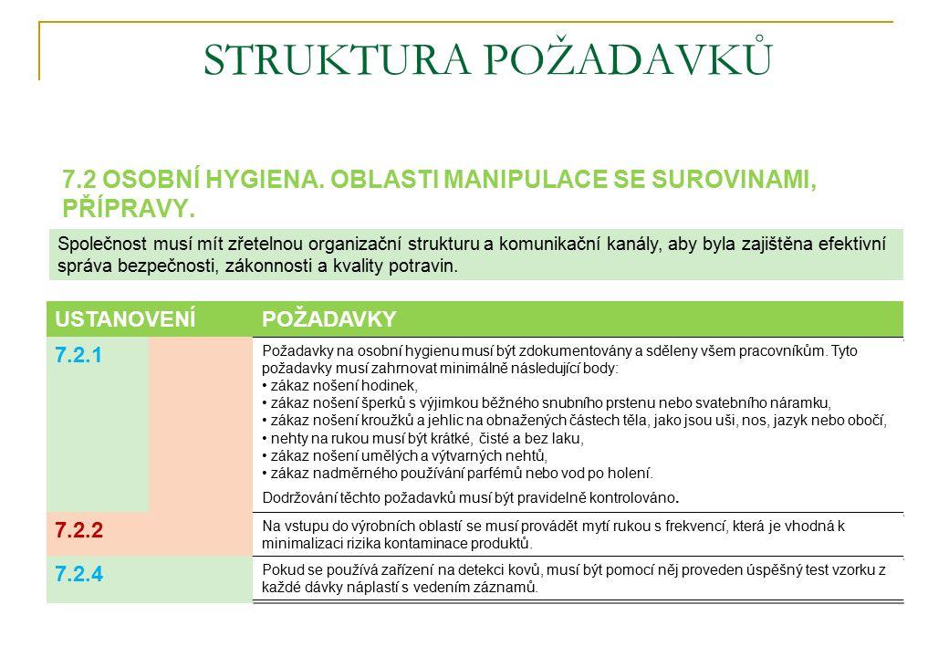 STRUKTURA POŽADAVKŮ 7.2 OSOBNÍ HYGIENA. OBLASTI MANIPULACE SE SUROVINAMI, PŘÍPRAVY.