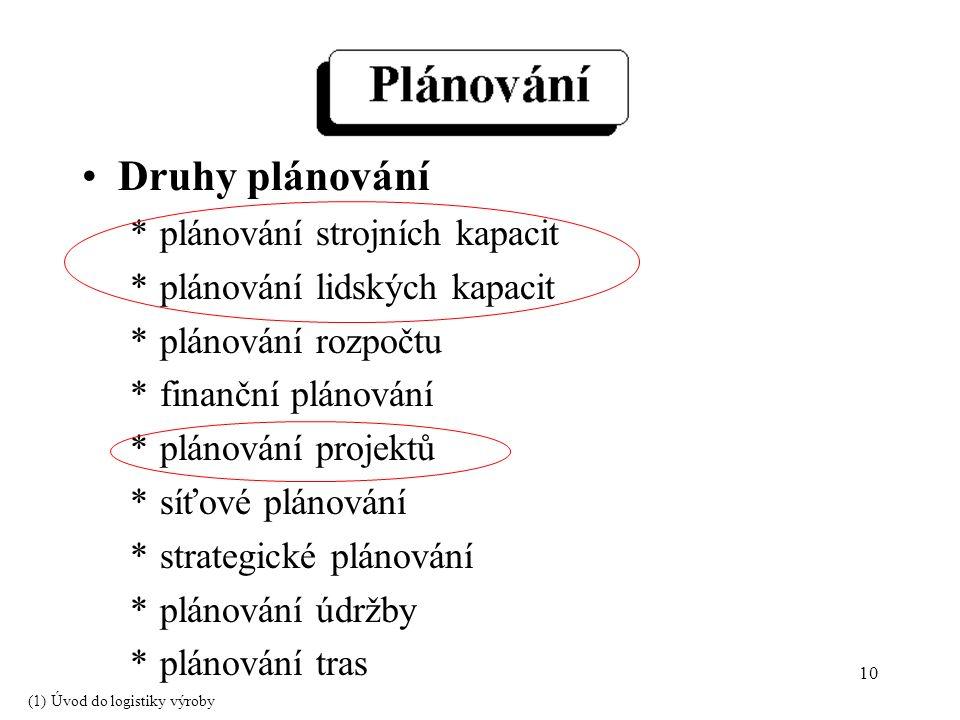 10 Druhy plánování *plánování strojních kapacit *plánování lidských kapacit *plánování rozpočtu *finanční plánování *plánování projektů *síťové plánování *strategické plánování *plánování údržby *plánování tras (1) Úvod do logistiky výroby