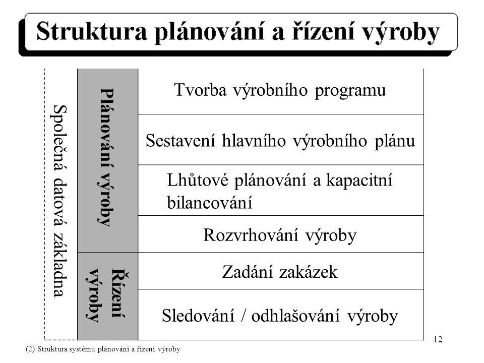 12 Společná datová základna Plánování výroby Tvorba výrobního programu Sestavení hlavního výrobního plánu Lhůtové plánování a kapacitní bilancování Rozvrhování výroby Řízenívýroby Zadání zakázek Sledování / odhlašování výroby (2) Struktura systému plánování a řízení výroby