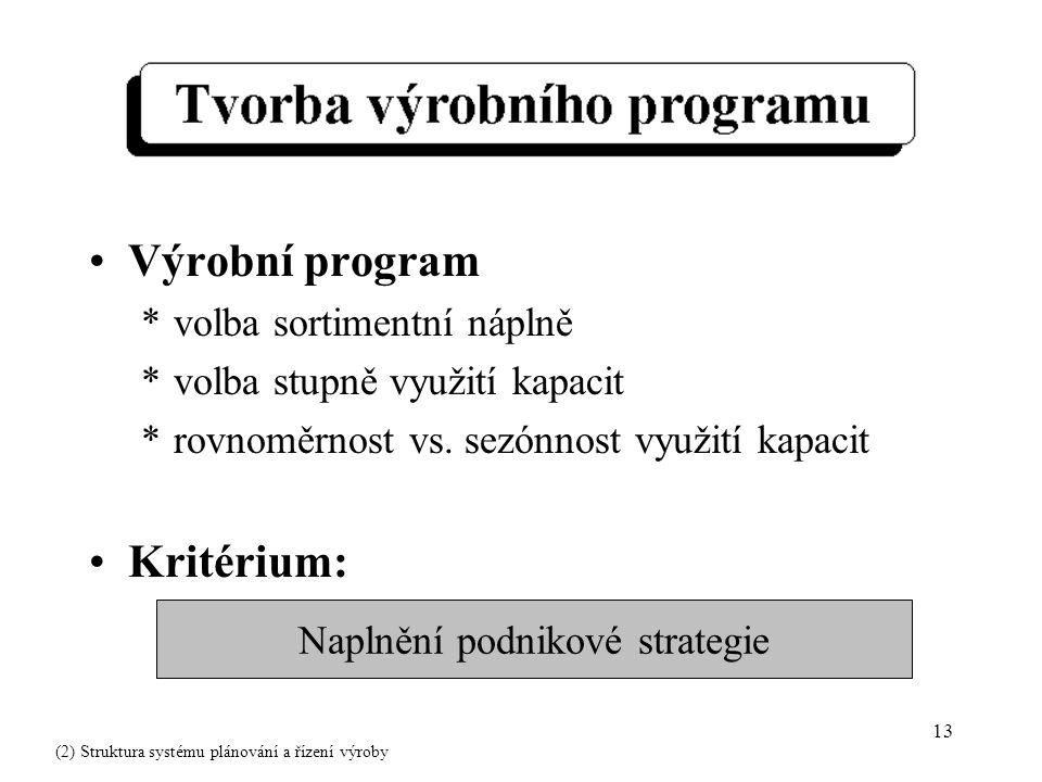 13 Výrobní program *volba sortimentní náplně *volba stupně využití kapacit *rovnoměrnost vs.