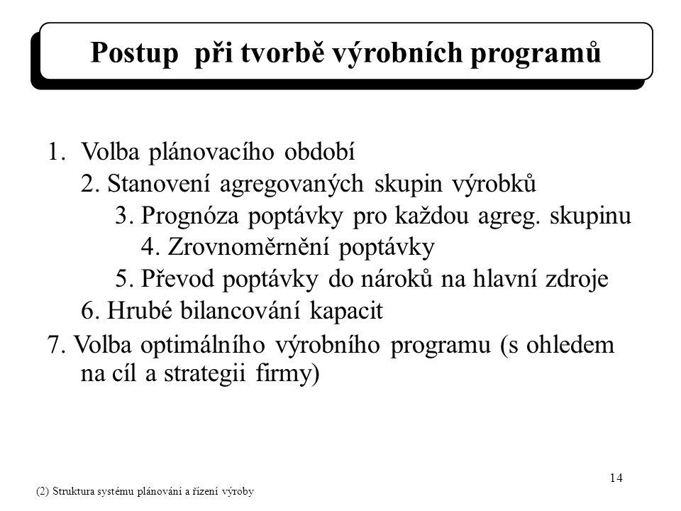14 Postup při tvorbě výrobních programů 1.Volba plánovacího období 2.