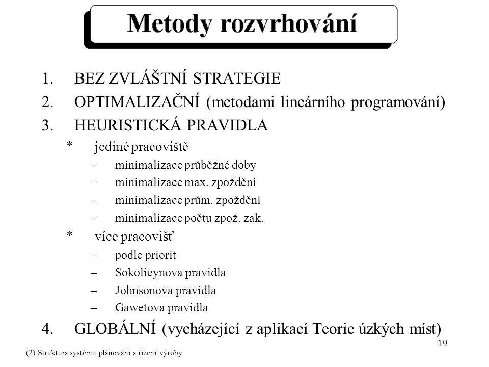 19 1.BEZ ZVLÁŠTNÍ STRATEGIE 2.OPTIMALIZAČNÍ (metodami lineárního programování) 3.HEURISTICKÁ PRAVIDLA *jediné pracoviště –minimalizace průběžné doby –minimalizace max.