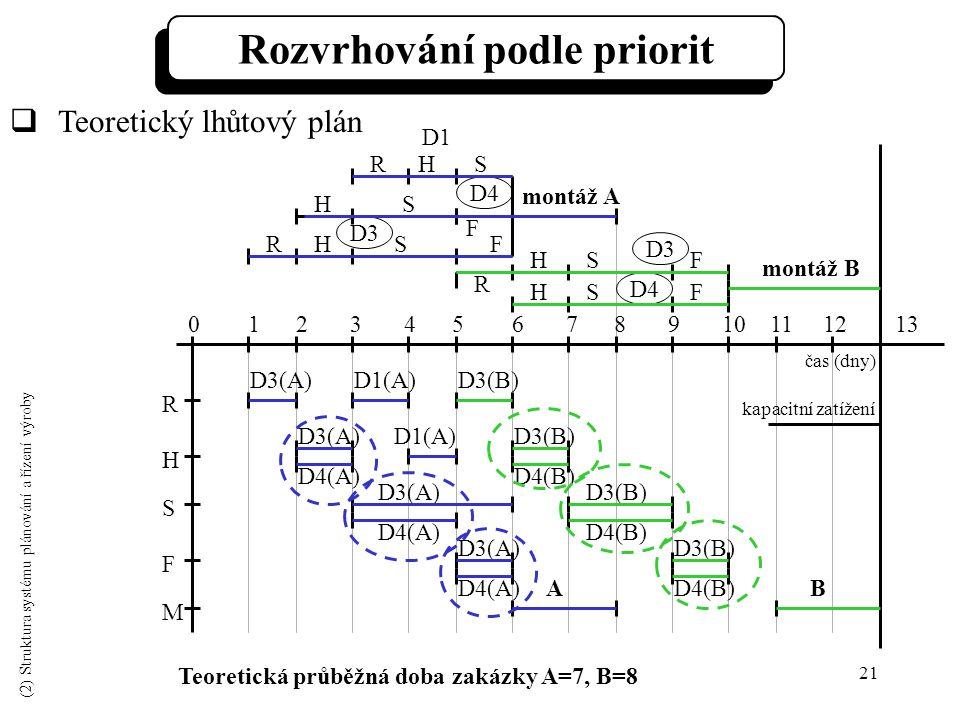 21 R H S F M 0 1 2 3 4 5 6 7 8 9 10 11 12 13 D3(A)D1(A) D3(B) ABD4(B) Teoretická průběžná doba zakázky A=7, B=8  Teoretický lhůtový plán S S F R R R H H H H H F F S montáž B F S S montáž A D4 D3 D4 D1 D3 Rozvrhování podle priorit D3(A) D4(A) D3(B) D4(B) D3(B) D4(B) D3(A) D4(A) D3(A) D4(A) kapacitní zatížení čas (dny) (2) Struktura systému plánování a řízení výroby