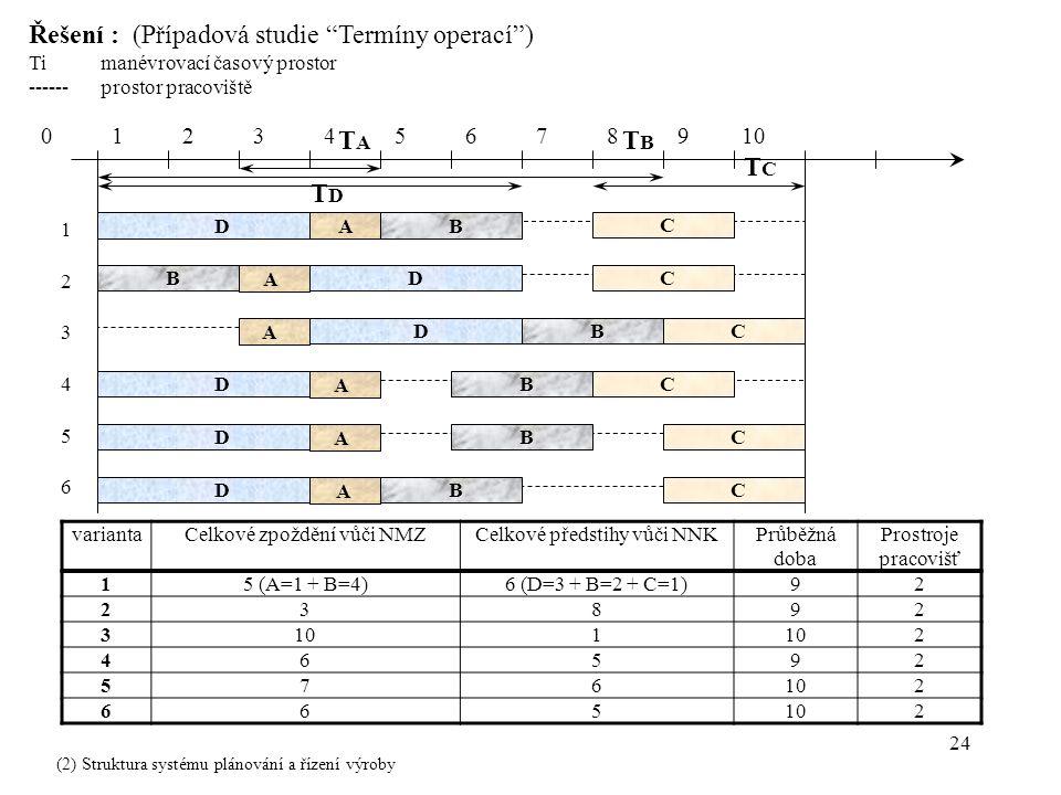 24 Řešení : (Případová studie Termíny operací ) Timanévrovací časový prostor ------prostor pracoviště variantaCelkové zpoždění vůči NMZCelkové předstihy vůči NNKPrůběžná doba Prostroje pracovišť 15 (A=1 + B=4)6 (D=3 + B=2 + C=1)92 23892 3101 2 46592 576 2 665 2 0 1 2 3 4 5 6 7 8 9 10 A D B D D B B C C C C C A A A A B C 1 2 3 4 5 6 TATA TBTB TCTC TDTD B D D D B A (2) Struktura systému plánování a řízení výroby