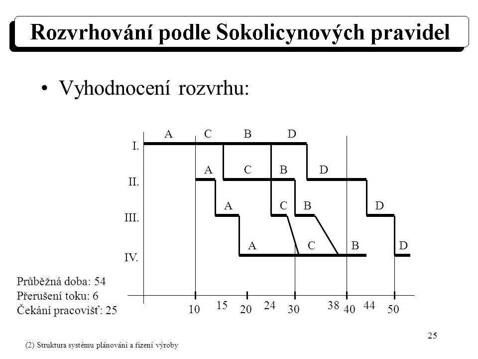 25 Vyhodnocení rozvrhu: I. II. III. IV. Průběžná doba: 54 Přerušení toku: 6 Čekání pracovišť: 25 1020304050 15243844 ACBD A A A C C C B B B D D D (2)