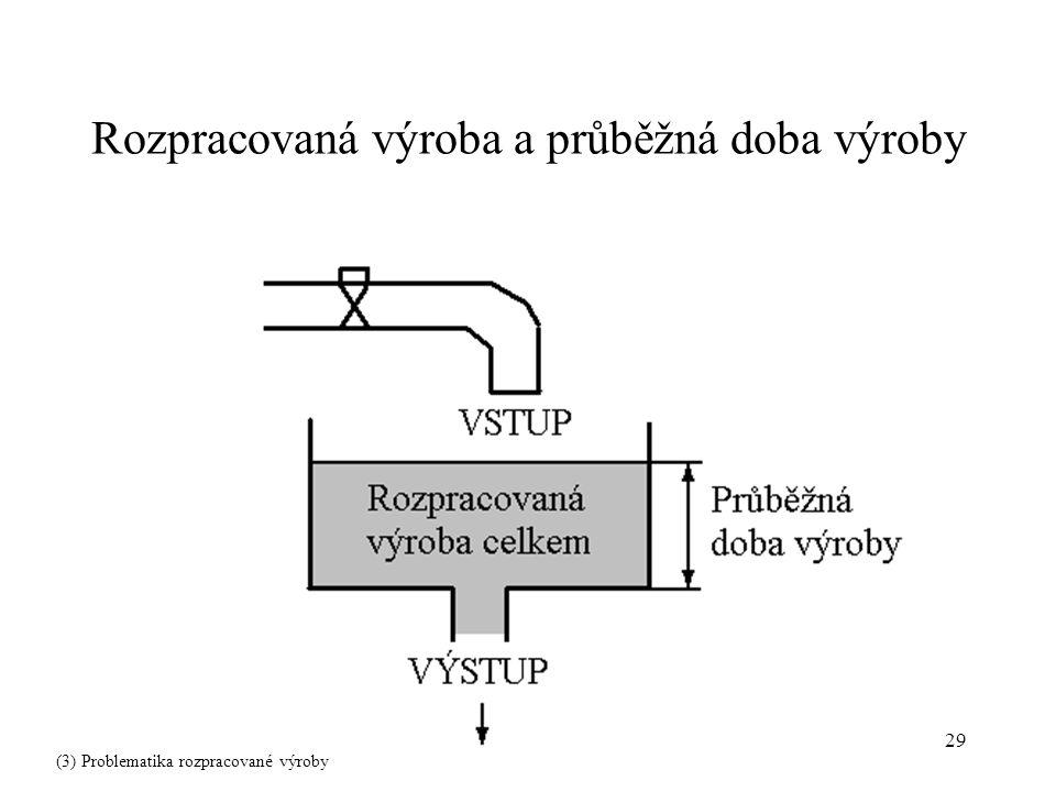 29 Rozpracovaná výroba a průběžná doba výroby (3) Problematika rozpracované výroby