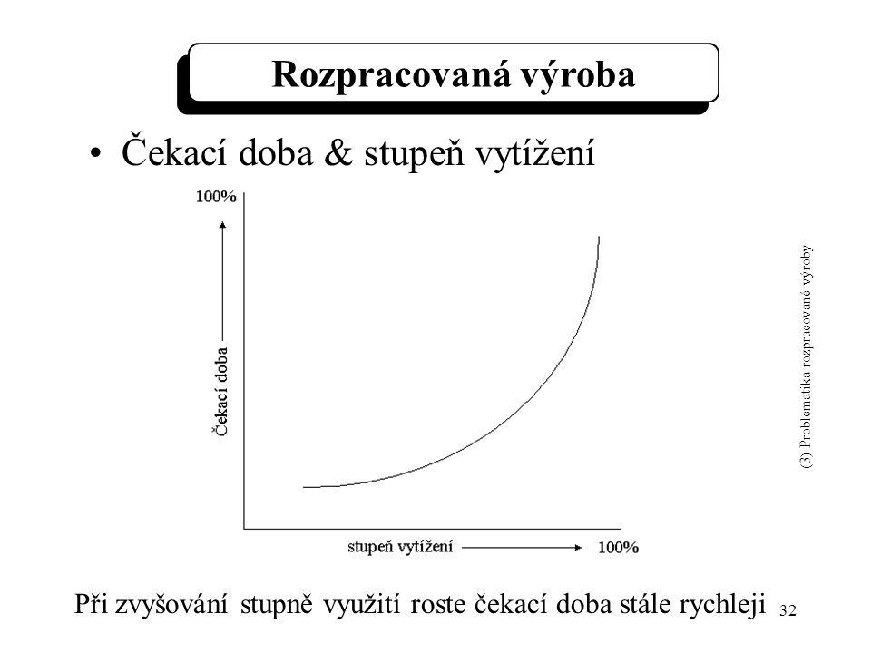 32 Při zvyšování stupně využití roste čekací doba stále rychleji Rozpracovaná výroba Čekací doba & stupeň vytížení (3) Problematika rozpracované výroby