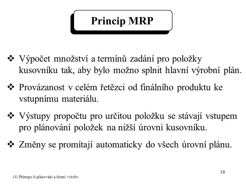 38 Princip MRP  Výpočet množství a termínů zadání pro položky kusovníku tak, aby bylo možno splnit hlavní výrobní plán.