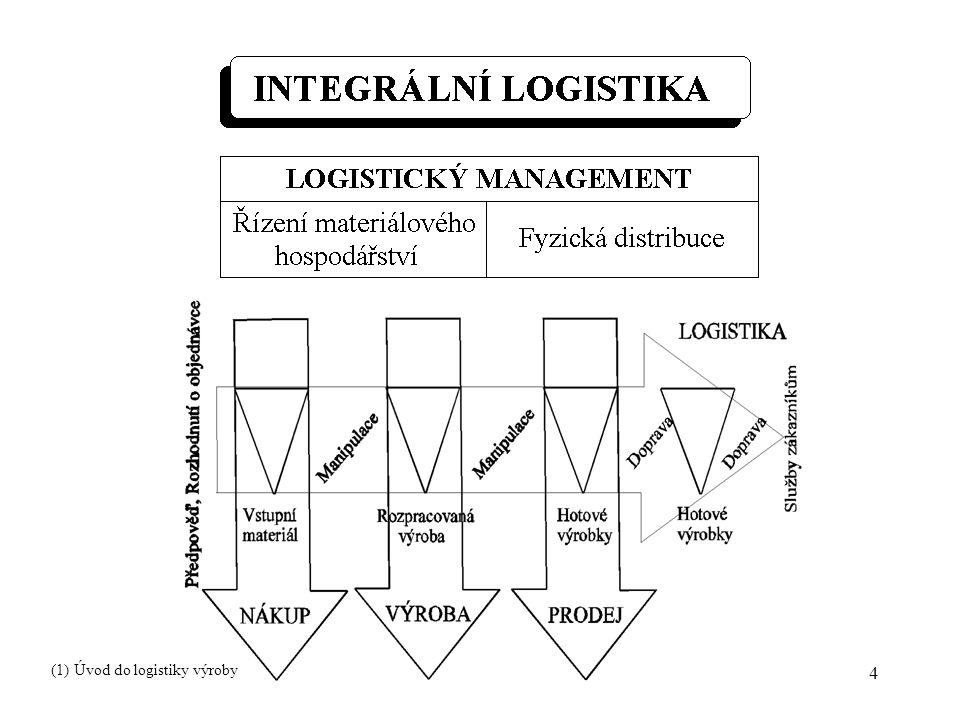 15 Tvorba hlavního výrobního plánu Hlavní výrobní plán : - plán objemu výroby pro položky sortimentu dle období - časová podrobnost: měsíce, týdny nebo dny - klouzavý charakter - požadavek reálnosti (ověřuje se hrubým kapacitním plánováním) (2) Struktura systému plánování a řízení výroby