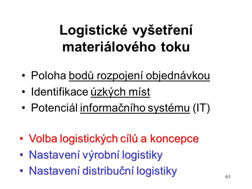 63 Logistické vyšetření materiálového toku Poloha bodů rozpojení objednávkou Identifikace úzkých míst Potenciál informačního systému (IT) Volba logistických cílů a koncepceVolba logistických cílů a koncepce Nastavení výrobní logistikyNastavení výrobní logistiky Nastavení distribuční logistikyNastavení distribuční logistiky
