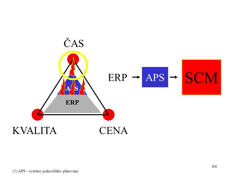 64 ČAS CENAKVALITA P o ž a d a v k y t r h u ERP APS ERPAPS SCM (5) APS – systémy pokročilého plánování