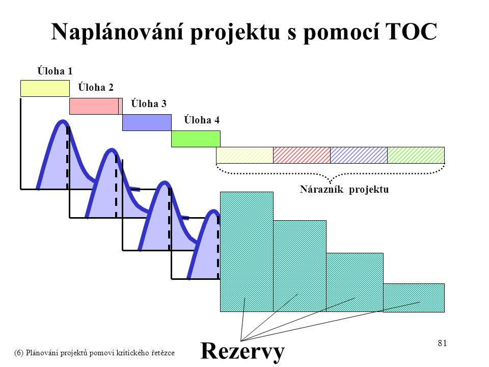 81 Rezervy Úloha 1 Úloha 2 Úloha 3 Úloha 4 Nárazník projektu Naplánování projektu s pomocí TOC (6) Plánování projektů pomoví kritického řetězce