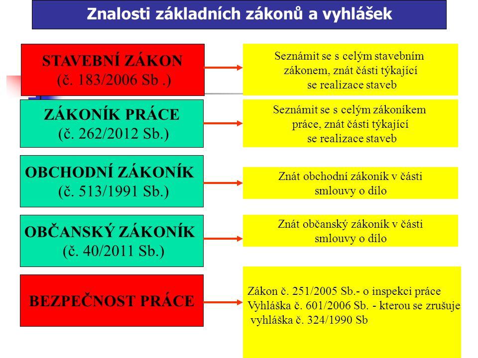 12 Vstupy do realizace REALIZACE MATERIÁLY STROJE PRACOVNÍCI INFORMACE ZÁKONY, VYHLÁŠKY, ZÁVAZNÉ NORMY PROJEKTOVÁ DOKUMUNTACE SMLOUVY O DÍLO ÚZEMNÍ ROZHODNUTÍ, POVOLENÍ, OHLÁŠENÍ PŘÍPRAVA ZHOTOVITELE VNĚJŠÍ PODMÍNKY
