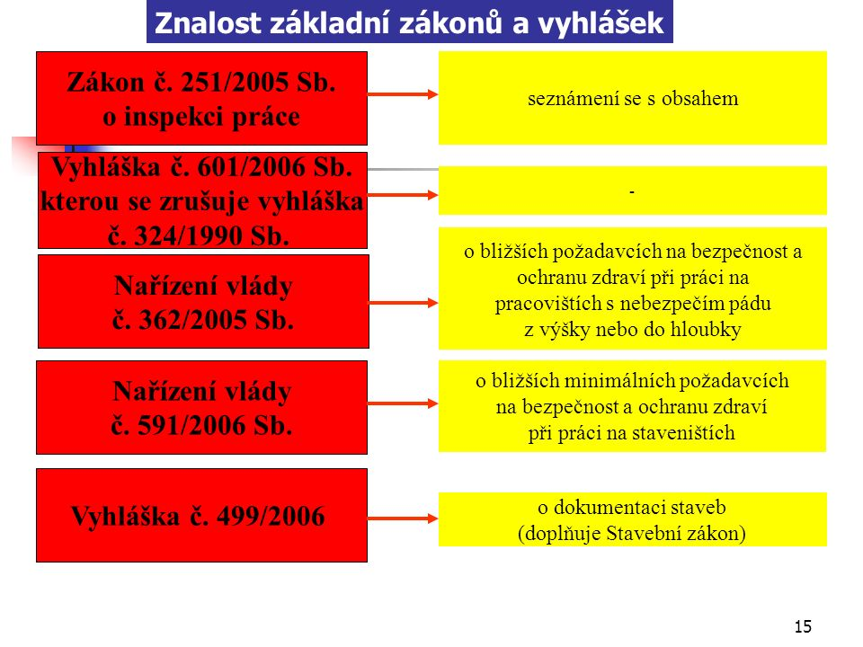 14 Vyhláška č. 324/1990 Sb. je nahrazena těmito předpisy: Zákon č. 309/2006 Sb. kterým se upravují další požadavky bezpečnosti a ochrany zdraví při pr