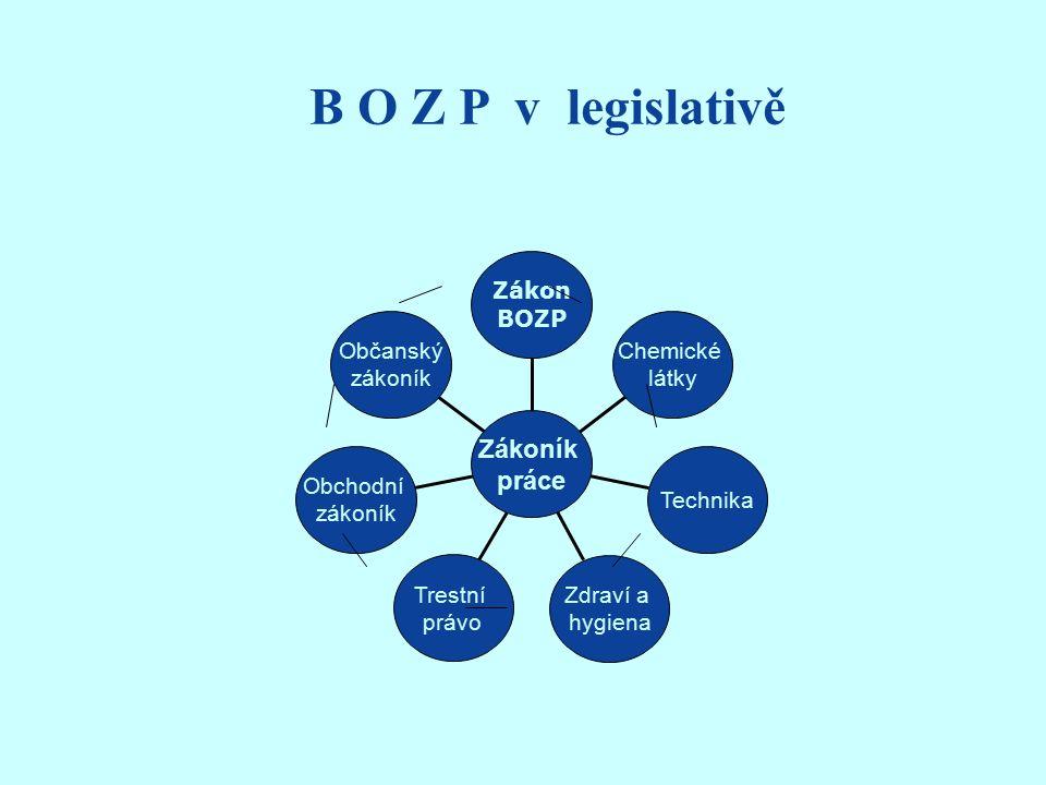 Základní předpisy BOZP I.1. Zákon č.262/2006 Sb., zákoník práce 2.