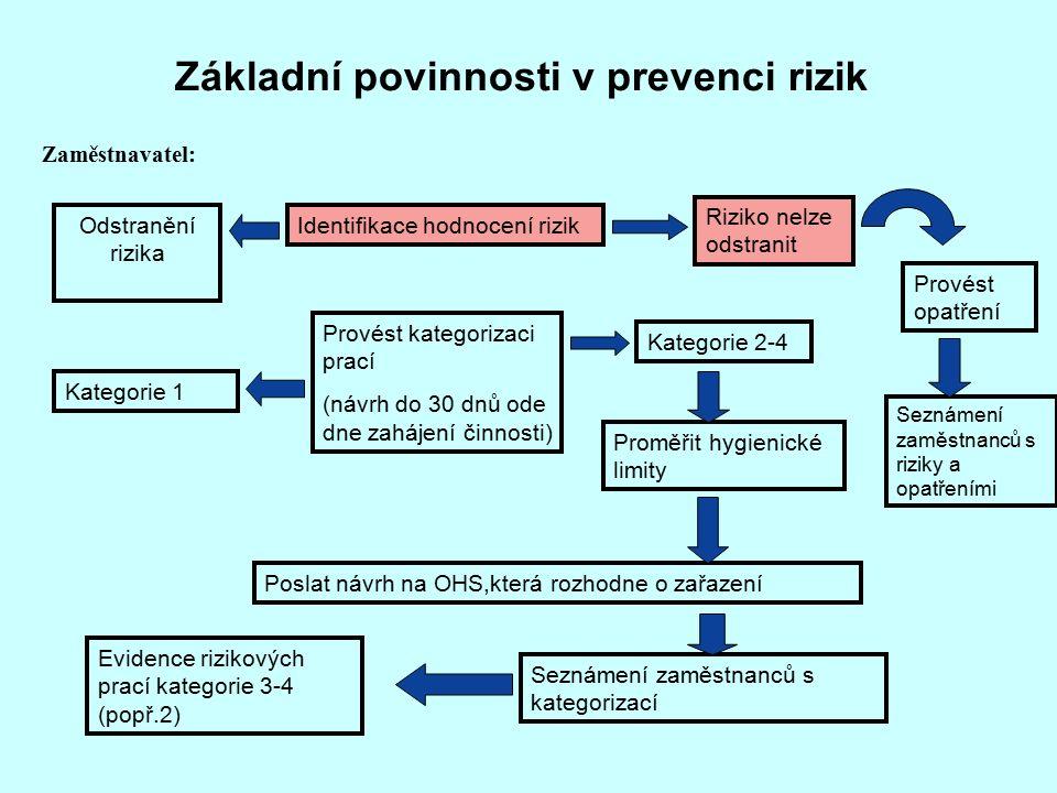 Základní povinnosti v prevenci rizik Odstranění rizika Kategorie 1 Evidence rizikových prací kategorie 3-4 (popř.2) Provést kategorizaci prací (návrh do 30 dnů ode dne zahájení činnosti) Kategorie 2-4 Proměřit hygienické limity Poslat návrh na OHS,která rozhodne o zařazení Seznámení zaměstnanců s kategorizací Provést opatření Seznámení zaměstnanců s riziky a opatřeními Identifikace hodnocení rizik Riziko nelze odstranit Zaměstnavatel: