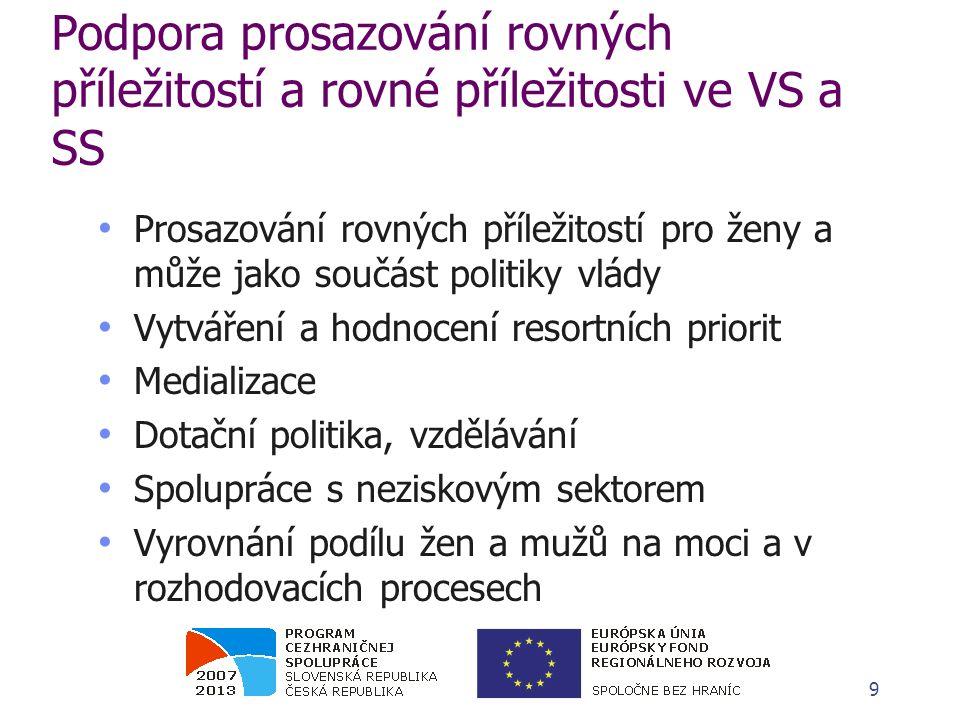 Rovnost příležitostí mužů a žen v ČR a SR – evropské směrnice Amsterdamská novelizace Smlouvy, která vstoupila v platnost 1.
