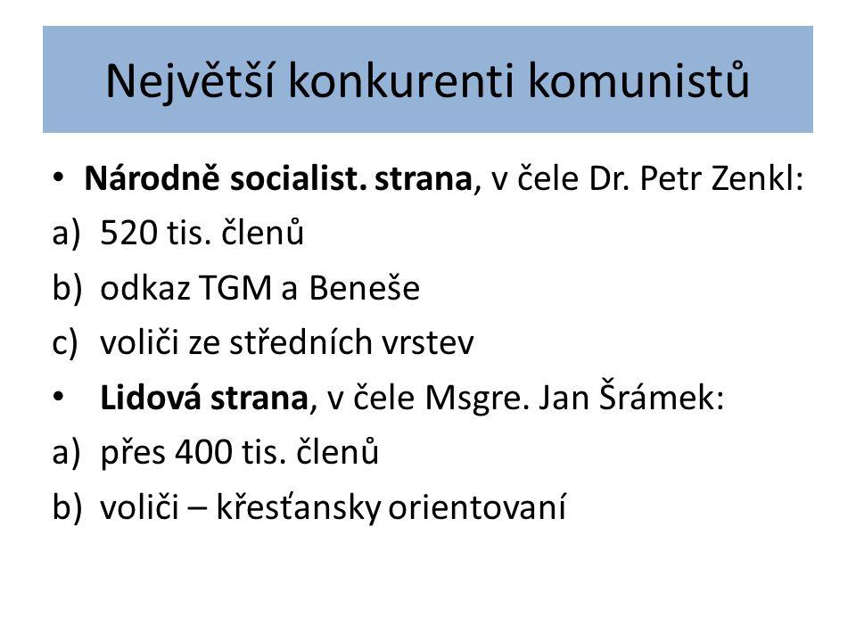 Největší konkurenti komunistů Národně socialist. strana, v čele Dr.