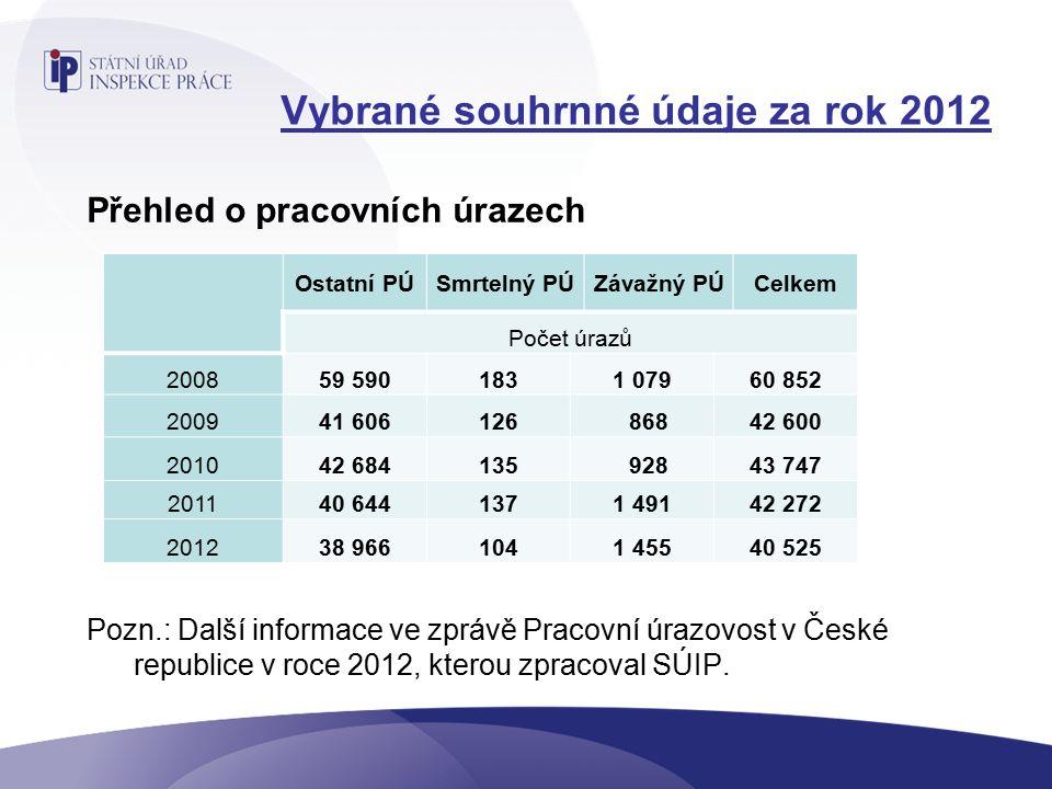 Vybrané souhrnné údaje za rok 2012 Přehled o pracovních úrazech Pozn.: Další informace ve zprávě Pracovní úrazovost v České republice v roce 2012, kterou zpracoval SÚIP.