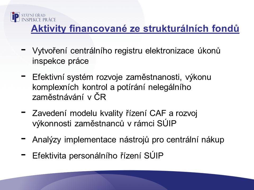 Aktivity financované ze strukturálních fondů - Vytvoření centrálního registru elektronizace úkonů inspekce práce - Efektivní systém rozvoje zaměstnanosti, výkonu komplexních kontrol a potírání nelegálního zaměstnávání v ČR - Zavedení modelu kvality řízení CAF a rozvoj výkonnosti zaměstnanců v rámci SÚIP - Analýzy implementace nástrojů pro centrální nákup - Efektivita personálního řízení SÚIP