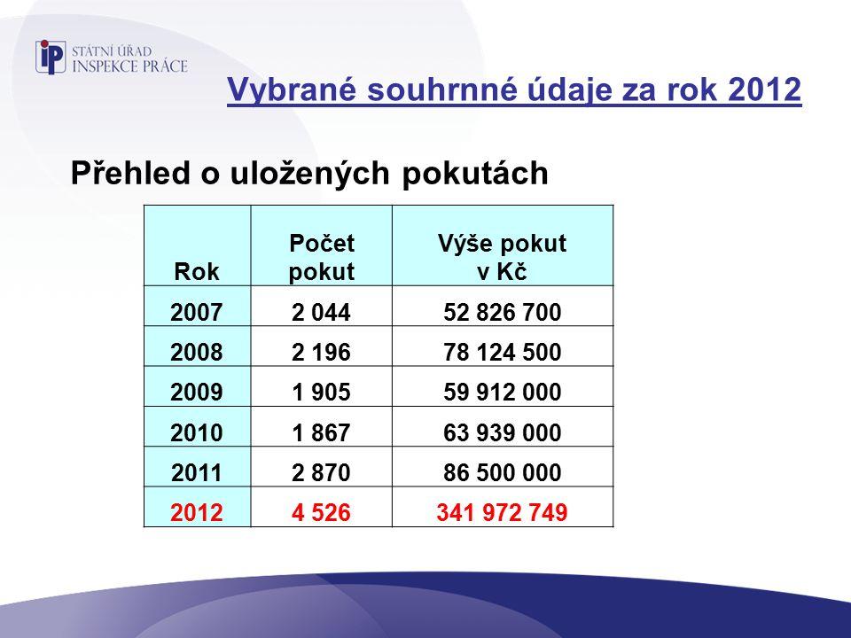 Nejčastější oblasti porušení v roce 2012 - Požadavky na výrobní a pracovní prostředky a zařízení - Požadavky na pracoviště a pracovní prostředí - Náležitosti pracovní smlouvy - Zabezpečení podmínek pracovního prostředí - Povinnosti zaměstnavatele v oblasti BOZP - Evidence pracovní doby - Doklad o pracovním vztahu na pracovišti - Nelegální zaměstnávání - Splatnost mzdy - Poskytování OOPP