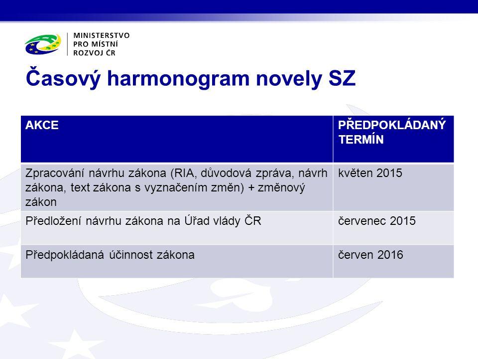 AKCEPŘEDPOKLÁDANÝ TERMÍN Zpracování návrhu zákona (RIA, důvodová zpráva, návrh zákona, text zákona s vyznačením změn) + změnový zákon květen 2015 Před