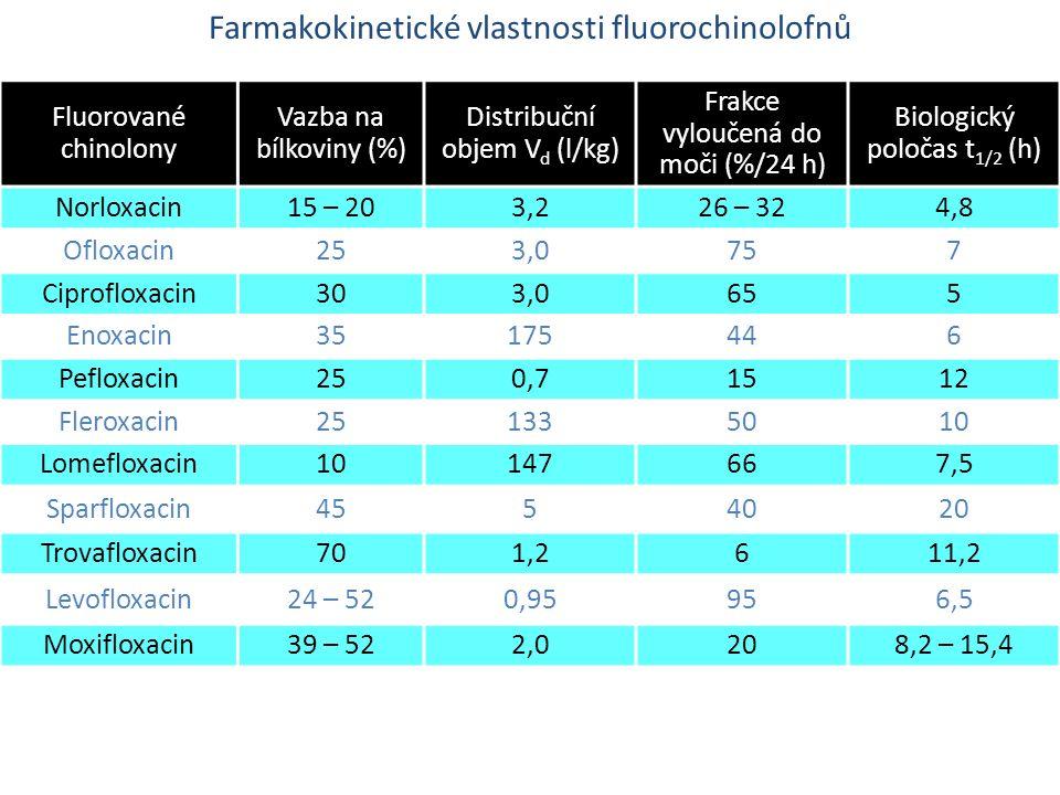 Farmakokinetické vlastnosti fluorochinolofnů Fluorované chinolony Vazba na bílkoviny (%) Distribuční objem V d (l/kg) Frakce vyloučená do moči (%/24 h