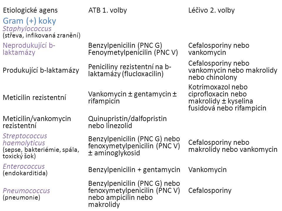 Klinické užití jednotlivých antibiotik (podle Rang and Dale, Pharmacology, 2007) Etiologické agensATB 1. volbyLéčivo 2. volby Gram (+) koky Staphyloco