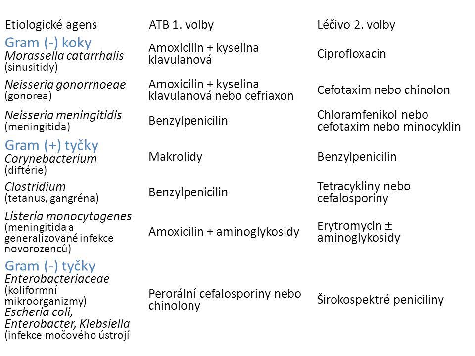 (podle Rang and Dale, Pharmacology, 2007) Etiologické agensATB 1. volbyLéčivo 2. volby Gram (-) koky Morassella catarrhalis (sinusitidy) Amoxicilin +