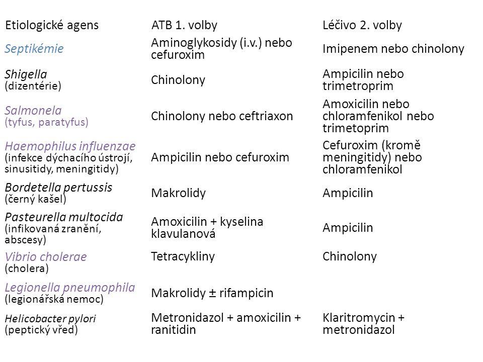 (podle Rang and Dale, Pharmacology, 2007) Etiologické agensATB 1. volbyLéčivo 2. volby Septikémie Aminoglykosidy (i.v.) nebo cefuroxim Imipenem nebo c
