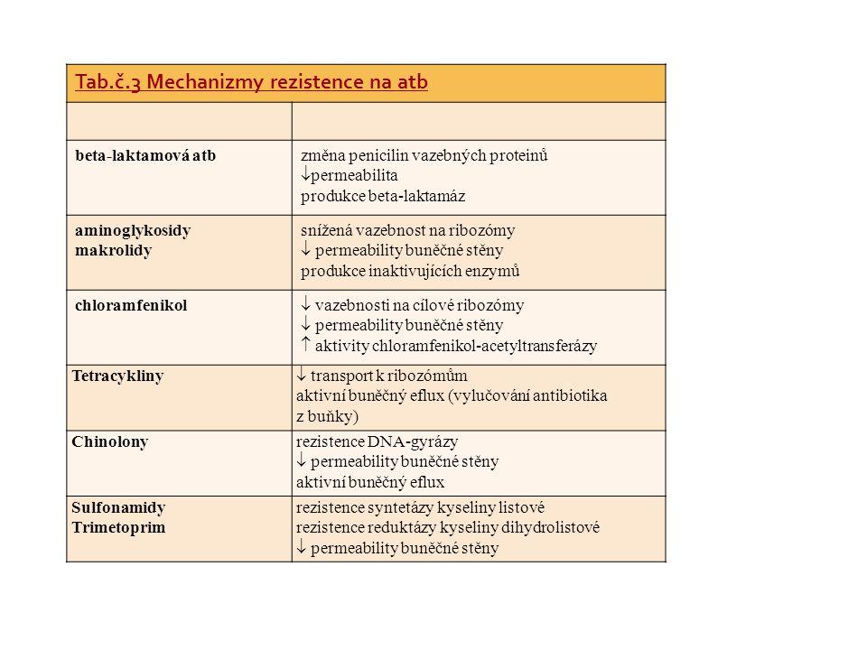Tab.č.3 Mechanizmy rezistence na atb beta-laktamová atbzměna penicilin vazebných proteinů  permeabilita produkce beta-laktamáz aminoglykosidy makroli