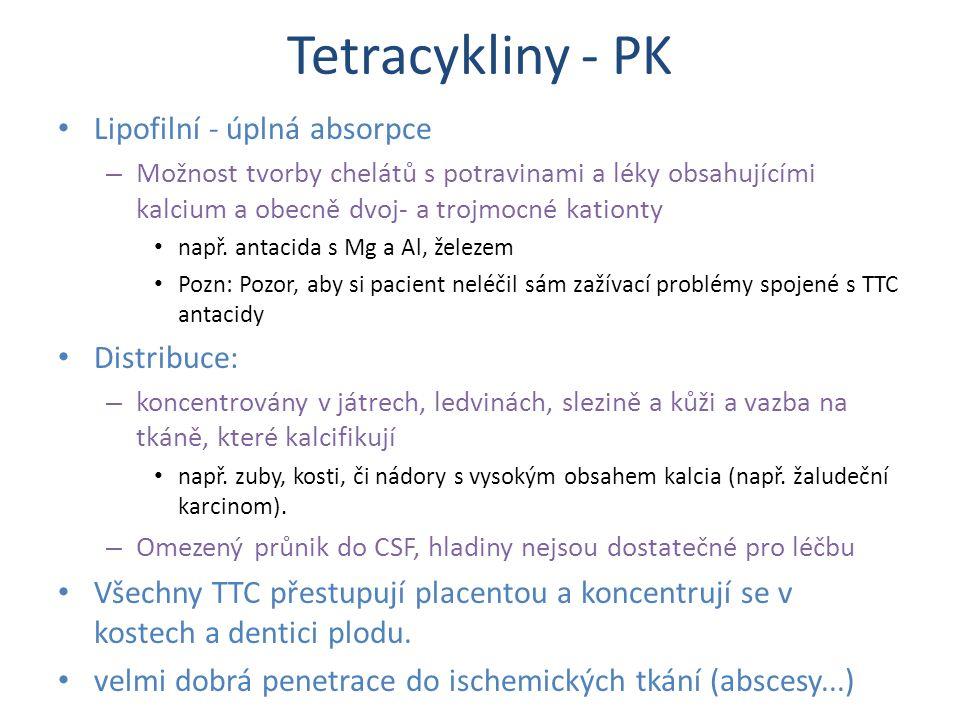Tetracykliny - PK Lipofilní - úplná absorpce – Možnost tvorby chelátů s potravinami a léky obsahujícími kalcium a obecně dvoj- a trojmocné kationty na