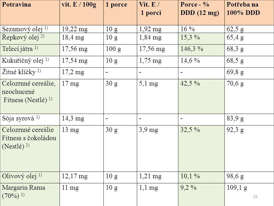 25 Sezamový olej 1) 19,22 mg10 g1,92 mg16 %62,5 g Řepkový olej 2) 18,4 mg10 g1,84 mg15,3 %65,4 g Telecí játra 1) 17,56 mg100 g17,56 mg146,3 %68,3 g Kukuřičný olej 1) 17,54 mg10 g1,75 mg14,6 %68,5 g Žitné klíčky 1) 17,2 mg---69,8 g Celozrnné cereálie, neochucené Fitness (Nestlé) 1) 17 mg30 g5,1 mg42,5 %70,6 g Sója syrová 1) 14,3 mg---83,9 g Celozrnné cereálie Fitness s čokoládou (Nestlé) 1) 13 mg30 g3,9 mg32,5 %92,3 g Olivový olej 1) 12,17 mg10 g1,21 mg10,1 %98,6 g Margarin Rama (70%) 1) 11 mg10 g1,1 mg9,2 %109,1 g Potravinavit.