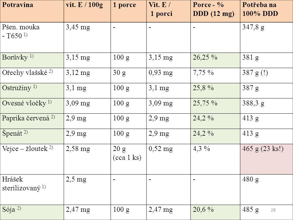 28 Potravinavit. E / 100g1 porceVit. E / 1 porci Porce - % DDD (12 mg) Potřeba na 100% DDD Pšen.