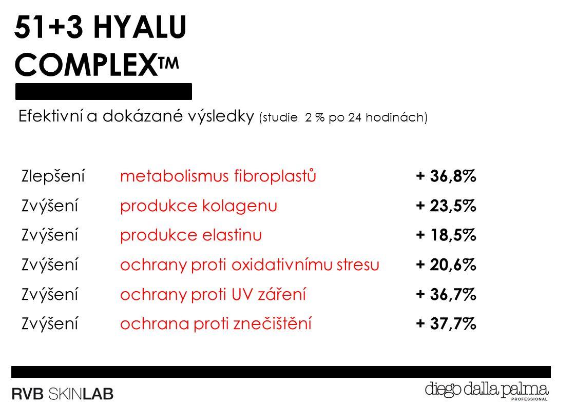 51+3 HYALU COMPLEX TM Efektivní a dokázané výsledky (studie 2 % po 24 hodinách) Zlepšenímetabolismus fibroplastů + 36,8% Zvýšení produkce kolagenu + 23,5% Zvýšení produkce elastinu + 18,5% Zvýšení ochrany proti oxidativnímu stresu + 20,6% Zvýšení ochrany proti UV záření + 36,7% Zvýšení ochrana proti znečištění + 37,7%