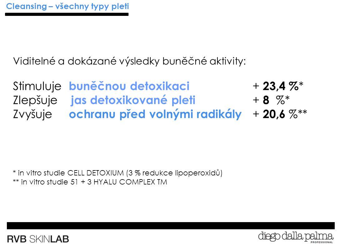 Cleansing – všechny typy pleti Viditelné a dokázané výsledky buněčné aktivity: Stimuluje buněčnou detoxikaci + 23,4 % * Zlepšuje jas detoxikované pleti + 8 %* Zvyšuje ochranu před volnými radikály + 20,6 %** * in vitro studie CELL DETOXIUM (3 % redukce lipoperoxidů) ** in vitro studie 51 + 3 HYALU COMPLEX TM