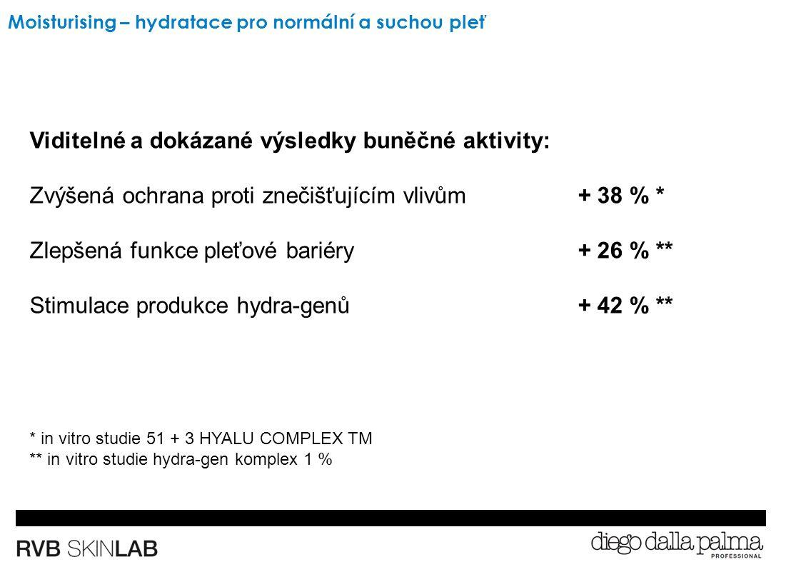 Viditelné a dokázané výsledky buněčné aktivity: Zvýšená ochrana proti znečišťujícím vlivům+ 38 % * Zlepšená funkce pleťové bariéry + 26 % ** Stimulace produkce hydra-genů+ 42 % ** * in vitro studie 51 + 3 HYALU COMPLEX TM ** in vitro studie hydra-gen komplex 1 % Moisturising – hydratace pro normální a suchou pleť