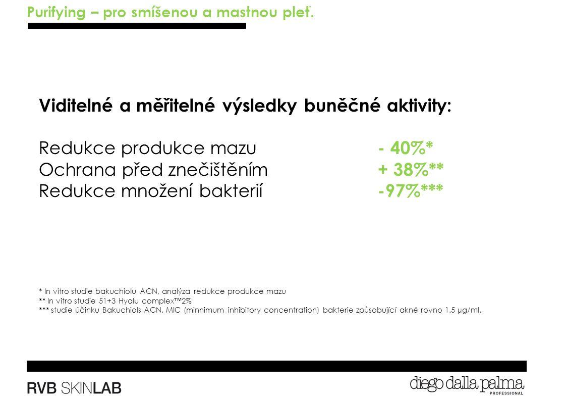 Viditelné a měřitelné výsledky buněčné aktivity: Redukce produkce mazu - 40%* Ochrana před znečištěním + 38%** Redukce množení bakterií -97%*** * In vitro studie bakuchiolu ACN, analýza redukce produkce mazu ** In vitro studie 51+3 Hyalu complex™2% *** studie účinku Bakuchiols ACN.