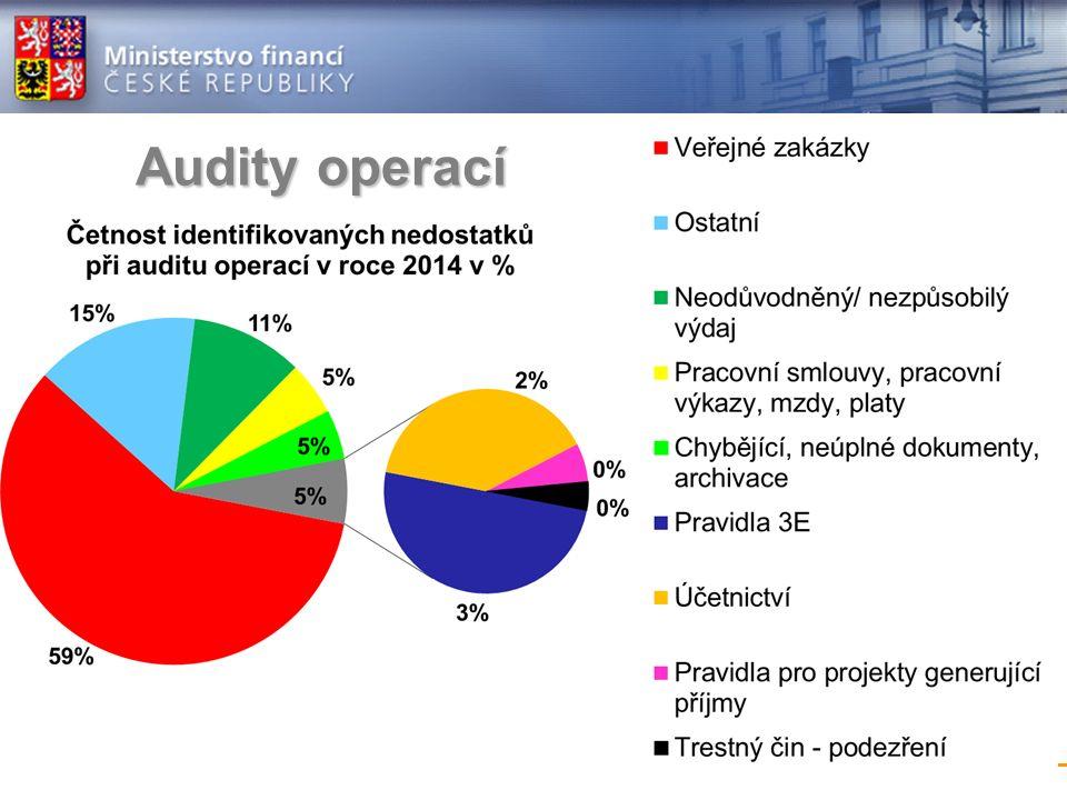 Audity operací