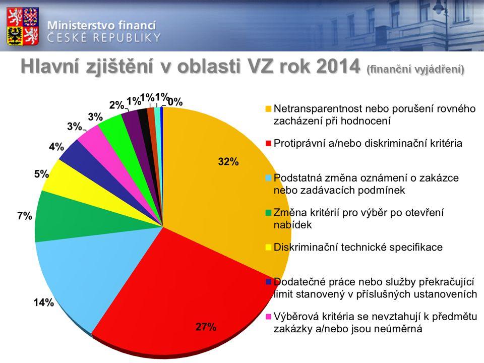 Hlavní zjištění v oblasti VZ rok 2014 (finanční vyjádření)