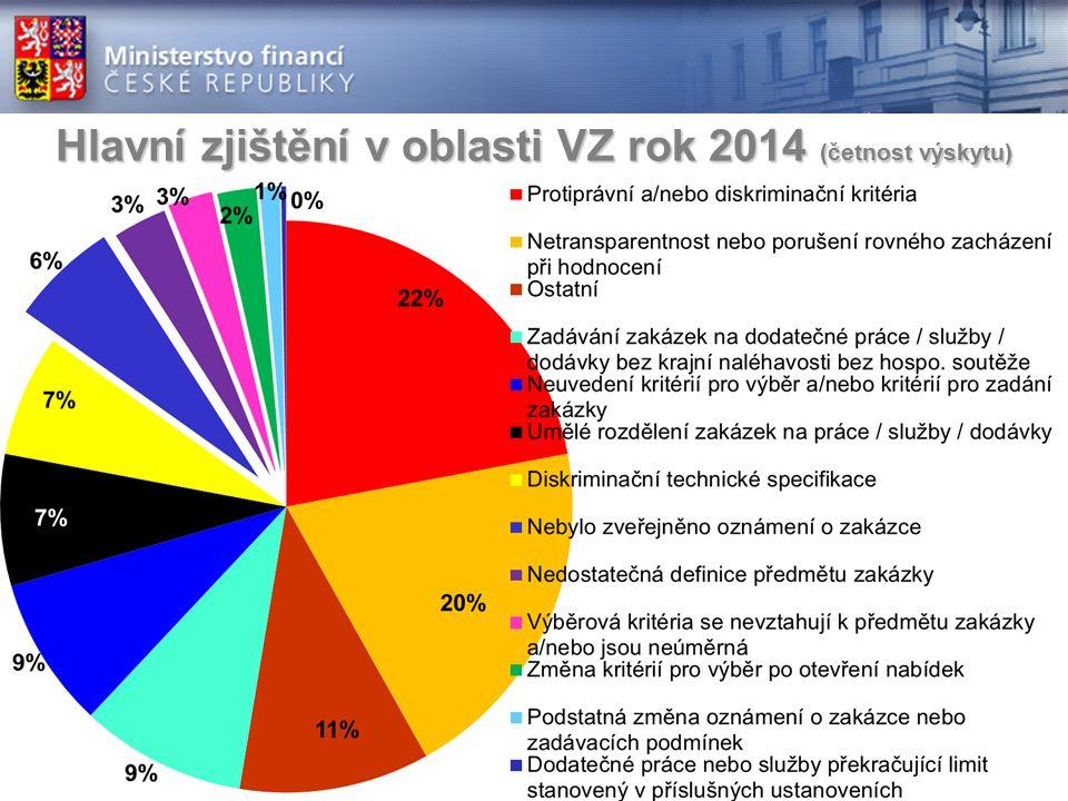 Hlavní zjištění v oblasti VZ rok 2014 (četnost výskytu)