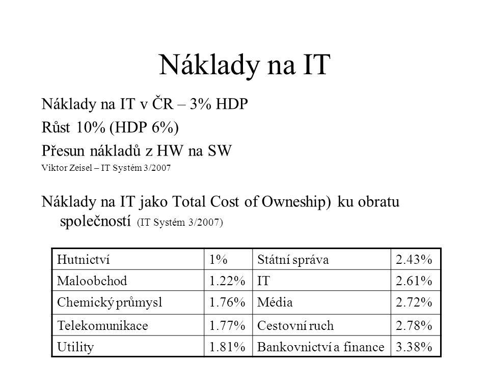 Náklady na IT Náklady na IT v ČR – 3% HDP Růst 10% (HDP 6%) Přesun nákladů z HW na SW Viktor Zeisel – IT Systém 3/2007 Náklady na IT jako Total Cost of Owneship) ku obratu společností (IT Systém 3/2007) Hutnictví1%Státní správa2.43% Maloobchod1.22%IT2.61% Chemický průmysl1.76%Média2.72% Telekomunikace1.77%Cestovní ruch2.78% Utility1.81%Bankovnictví a finance3.38%