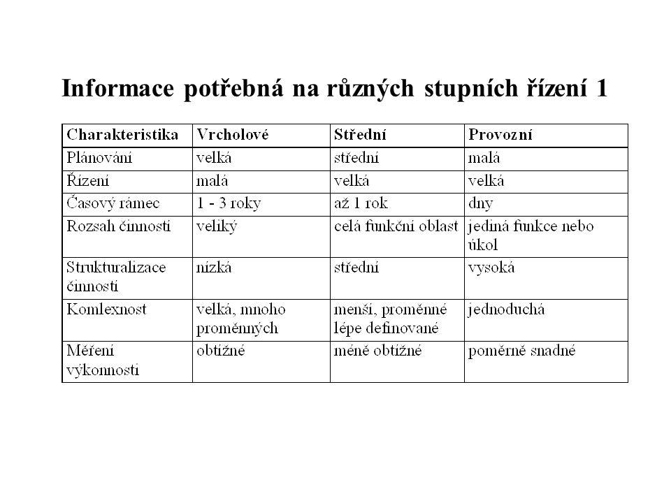Informace potřebná na různých stupních řízení 1