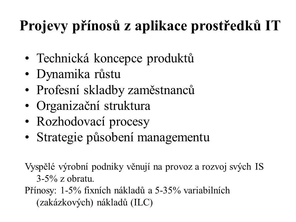 Projevy přínosů z aplikace prostředků IT Technická koncepce produktů Dynamika růstu Profesní skladby zaměstnanců Organizační struktura Rozhodovací procesy Strategie působení managementu Vyspělé výrobní podniky věnují na provoz a rozvoj svých IS 3-5% z obratu.